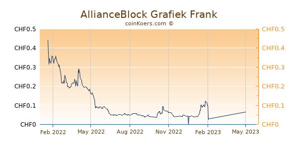 AllianceBlock Grafiek 1 Jaar