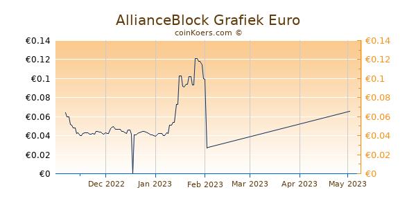 AllianceBlock Grafiek 3 Maanden
