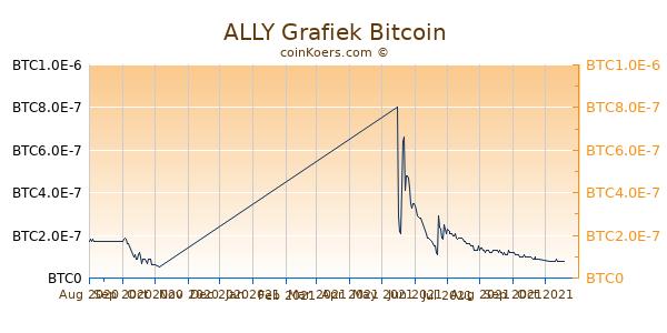 ALLY Grafiek 1 Jaar