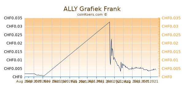 ALLY Grafiek 6 Maanden