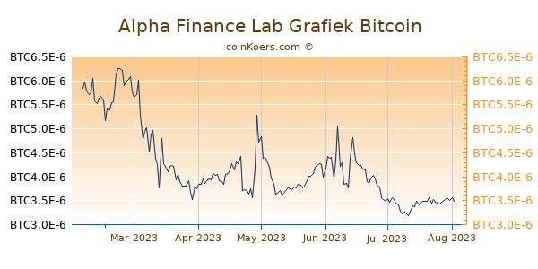 Alpha Finance Lab Grafiek 6 Maanden