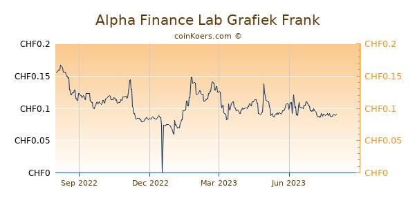 Alpha Finance Lab Grafiek 1 Jaar