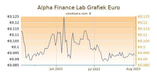 Alpha Finance Lab Grafiek 3 Maanden