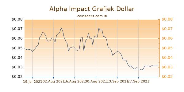 Alpha Impact Grafiek 1 Jaar