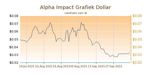 Alpha Impact Chart 3 Monate