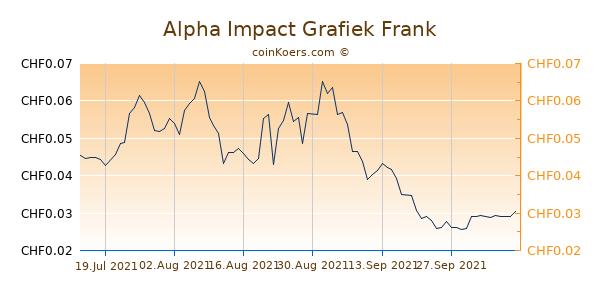 Alpha Impact Grafiek 3 Maanden