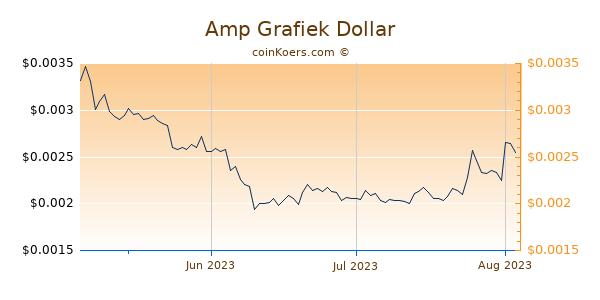Amp Chart 3 Monate