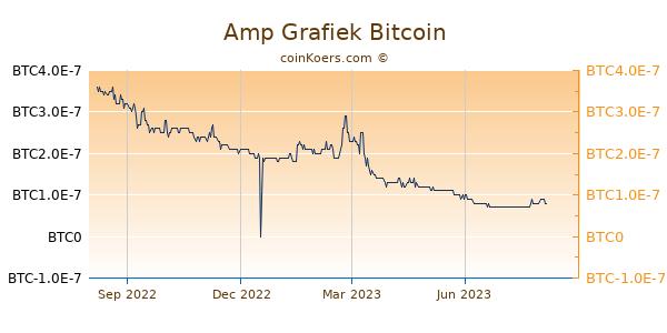Amp Grafiek 1 Jaar