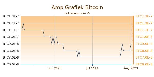 Amp Grafiek 3 Maanden