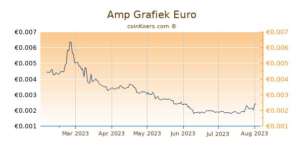 Amp Grafiek 6 Maanden