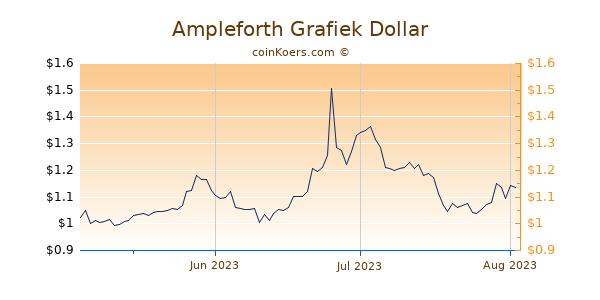 Ampleforth Chart 3 Monate