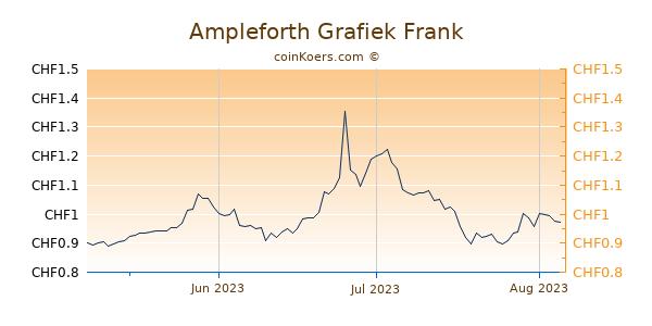 Ampleforth Grafiek 3 Maanden