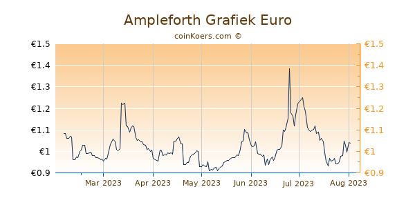 Ampleforth Grafiek 6 Maanden