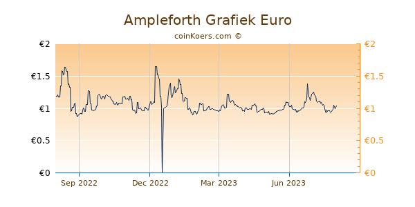 Ampleforth Grafiek 1 Jaar