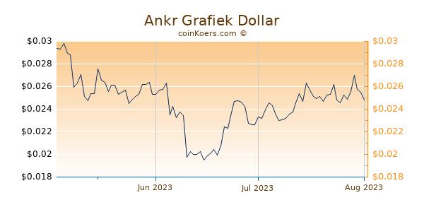 Ankr Chart 3 Monate