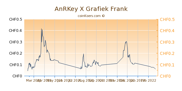 AnRKey X Grafiek 6 Maanden