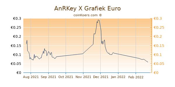 AnRKey X Grafiek 3 Maanden