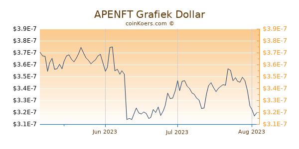 APENFT Chart 3 Monate