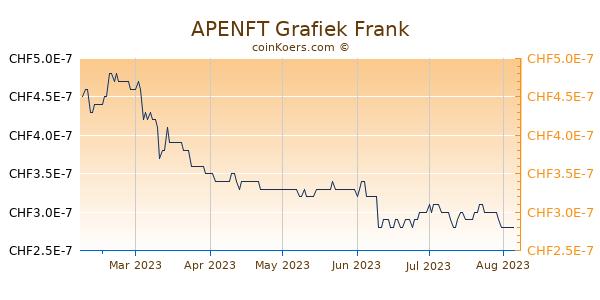 APENFT Grafiek 6 Maanden