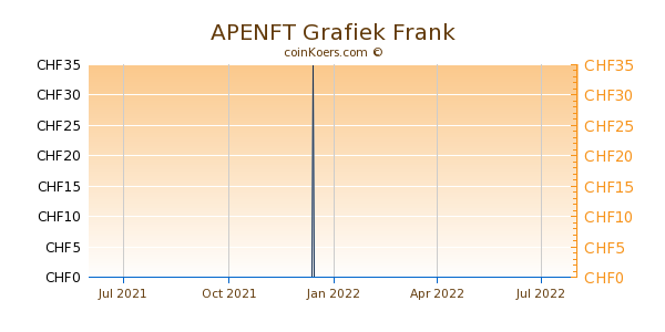 APENFT Grafiek 1 Jaar