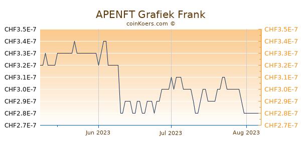APENFT Grafiek 3 Maanden