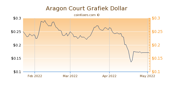 Aragon Court Chart 3 Monate