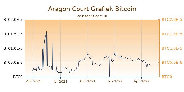 Aragon Court Grafiek 1 Jaar