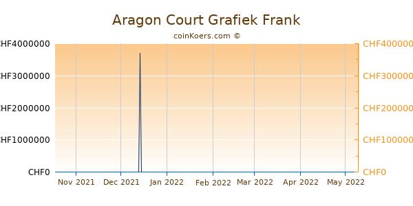 Aragon Court Grafiek 6 Maanden