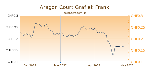 Aragon Court Grafiek 3 Maanden