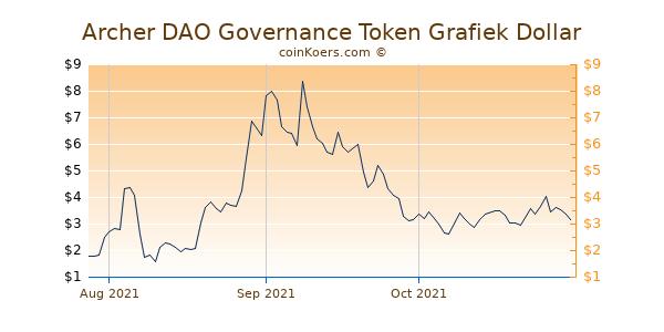 Archer DAO Governance Token Chart 3 Monate