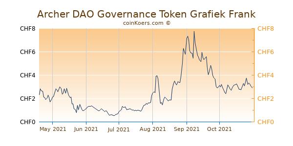 Archer DAO Governance Token Grafiek 6 Maanden