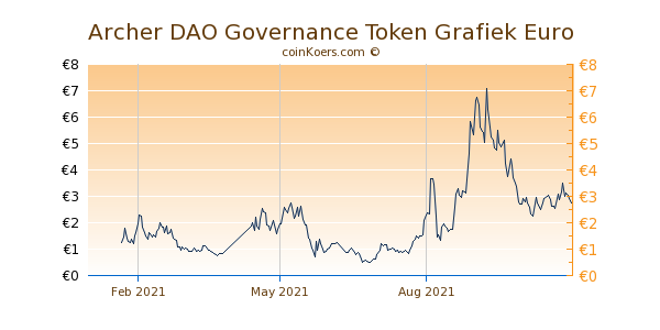 Archer DAO Governance Token Grafiek 1 Jaar