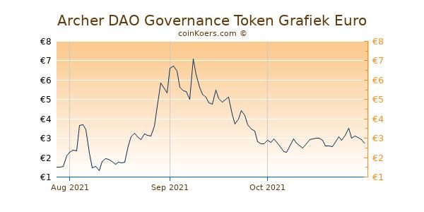 Archer DAO Governance Token Grafiek 3 Maanden