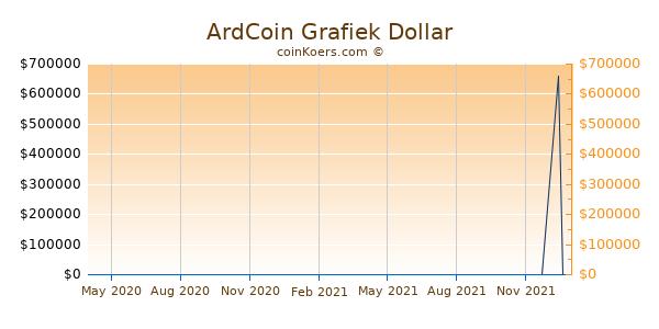 ArdCoin Grafiek 1 Jaar