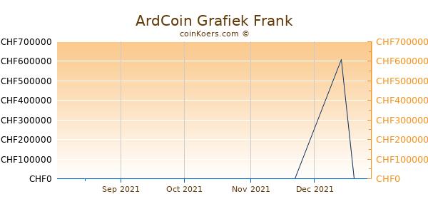 ArdCoin Grafiek 3 Maanden