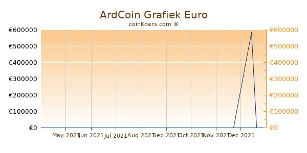 ArdCoin Grafiek 6 Maanden