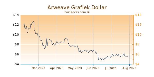 Arweave Grafiek 6 Maanden