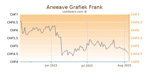 Arweave Grafiek 3 Maanden