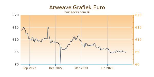 Arweave Grafiek 1 Jaar