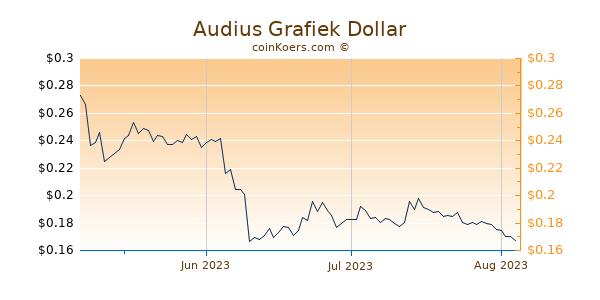 Audius Chart 3 Monate
