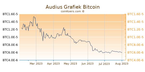 Audius Grafiek 6 Maanden