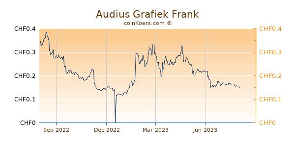 Audius Grafiek 1 Jaar