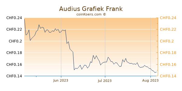 Audius Grafiek 3 Maanden