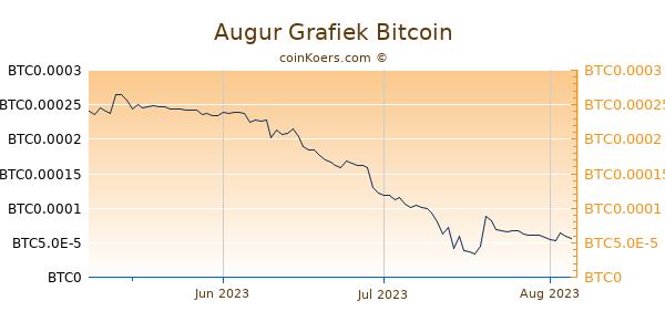 Augur Grafiek 3 Maanden
