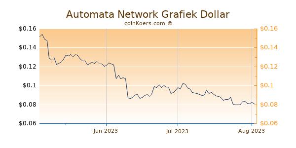 Automata Network Chart 3 Monate