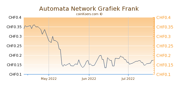 Automata Network Grafiek 3 Maanden