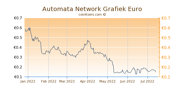 Automata Network Grafiek 6 Maanden