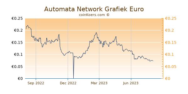 Automata Network Grafiek 1 Jaar