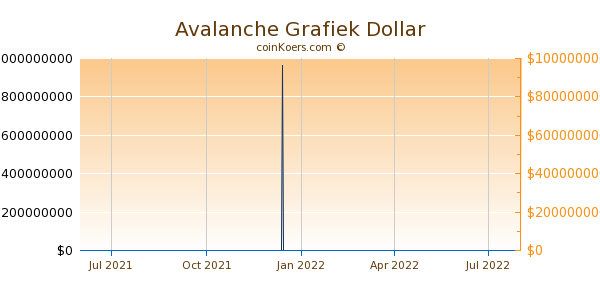 Avalanche Grafiek 1 Jaar