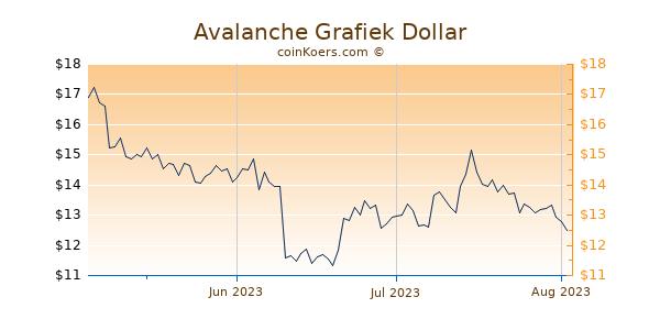 Avalanche Chart 3 Monate